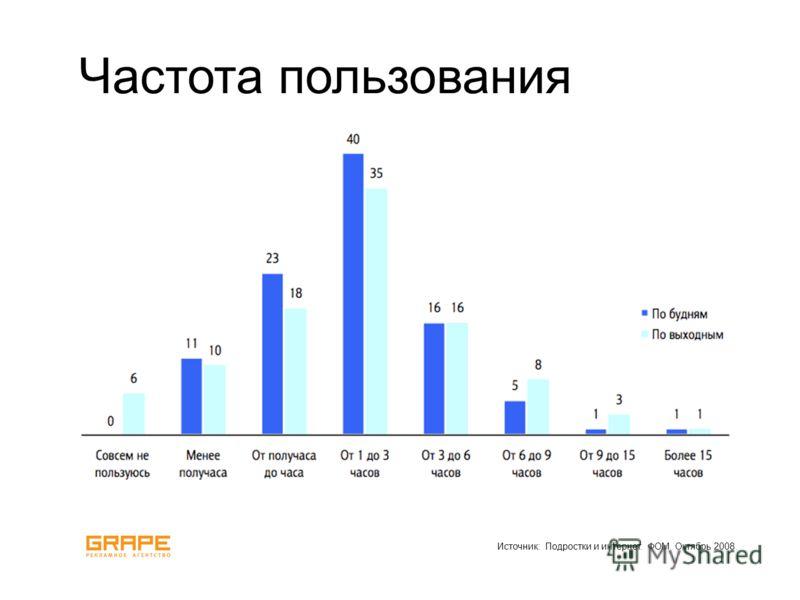 Источник: Подростки и интернет. ФОМ. Октябрь 2008. Частота пользования
