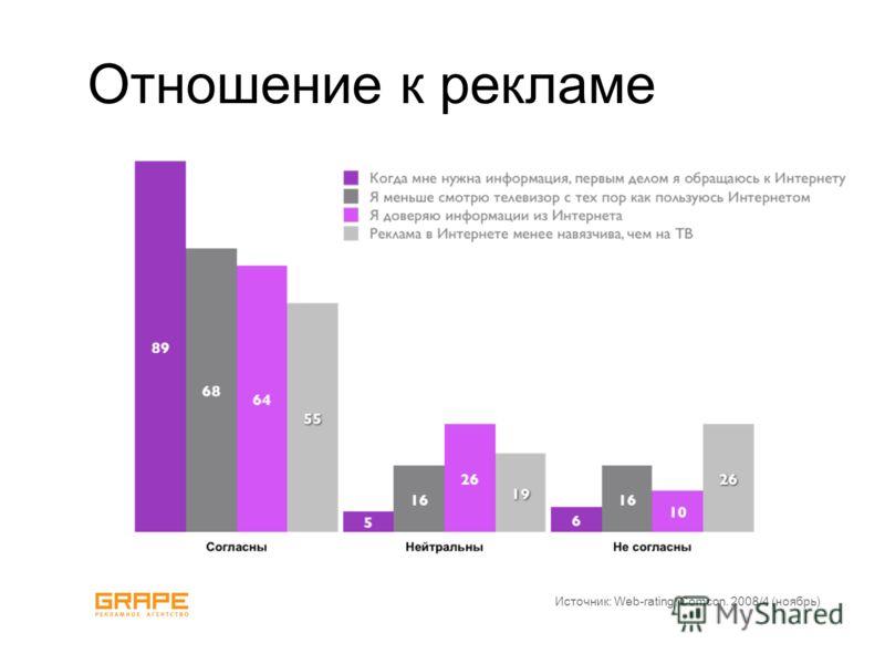 Отношение к рекламе Источник: Web-rating, Comcon. 2008/4 (ноябрь)
