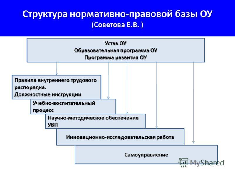 Структура нормативно-правовой базы ОУ (Советова Е.В. ) Устав ОУ Образовательная программа ОУ Программа развития ОУ Правила внутреннего трудового распорядка. Должностные инструкции Учебно-воспитательный процесс Научно-методическое обеспечение УВП Инно