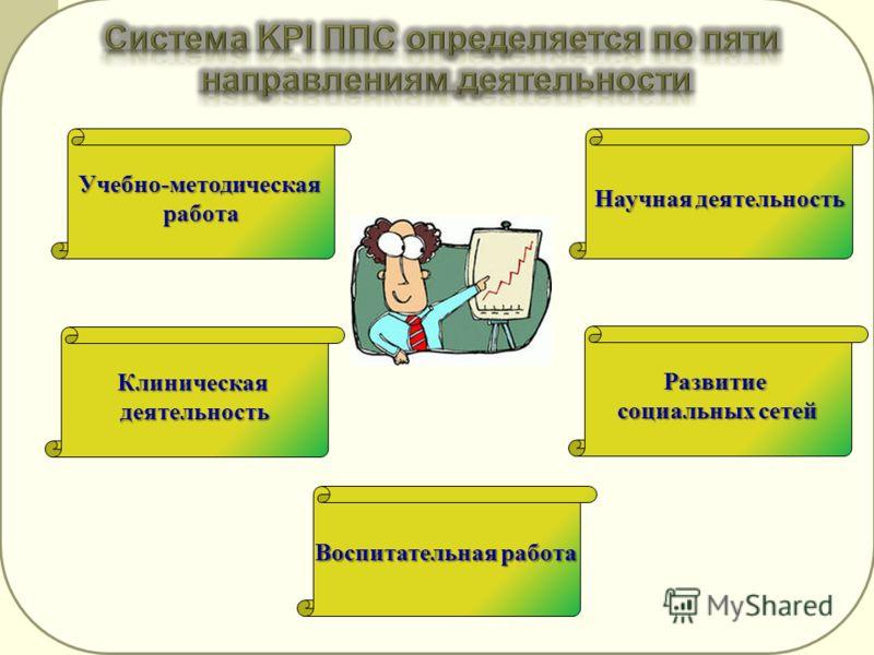 Учебно-методическаяработа Развитие социальных сетей Научная деятельность Воспитательная работа Клиническаядеятельность