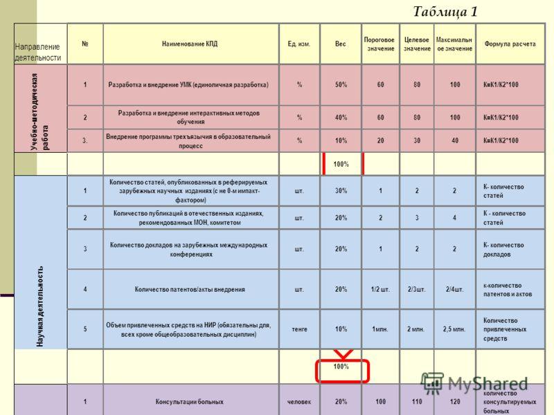 Таблица 1 Направление деятельности Наименование КПДЕд. изм.Вес Пороговое значение Целевое значение Максимальн ое значение Формула расчета 1Разработка и внедрение УМК (единоличная разработка)%50%6080100К=К1/К2*100 2 Разработка и внедрение интерактивны