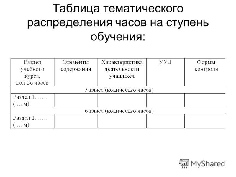 Таблица тематического распределения часов на ступень обучения:
