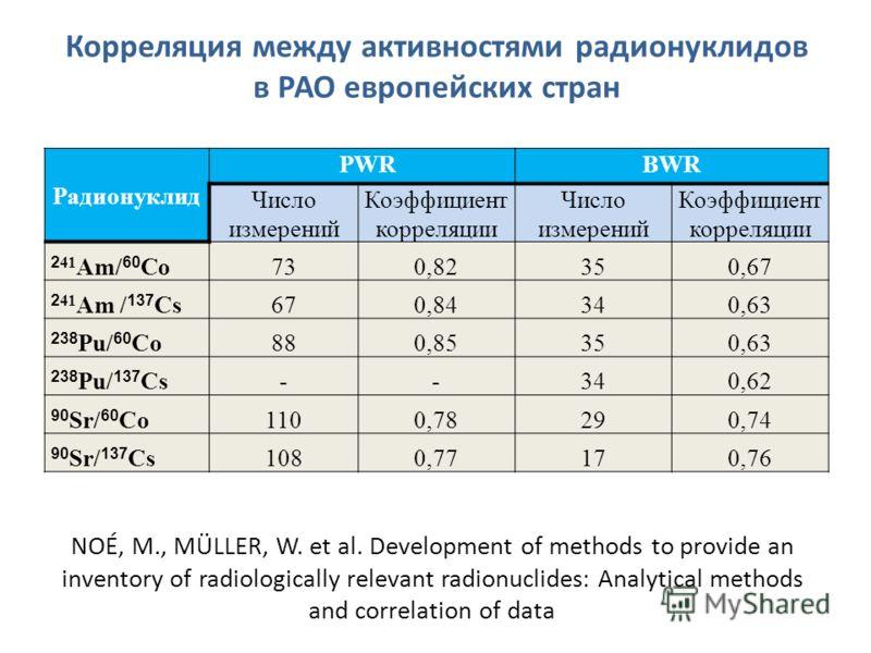 Корреляция между активностями радионуклидов в РАО европейских стран Радионуклид PWRBWR Число измерений Коэффициент корреляции Число измерений Коэффициент корреляции 2 41 Am/ 60 Co730,820,82350,67 2 41 Am / 137 Cs670,840,84340,630,63 238 Pu/ 60 Co880,