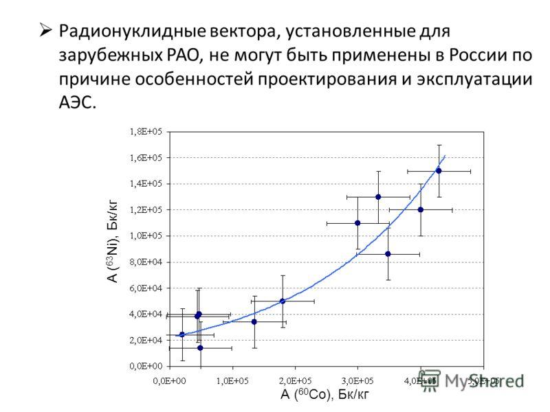 A ( 63 Ni), Бк/кг А ( 60 Co), Бк/кг Радионуклидные вектора, установленные для зарубежных РАО, не могут быть применены в России по причине особенностей проектирования и эксплуатации АЭС.
