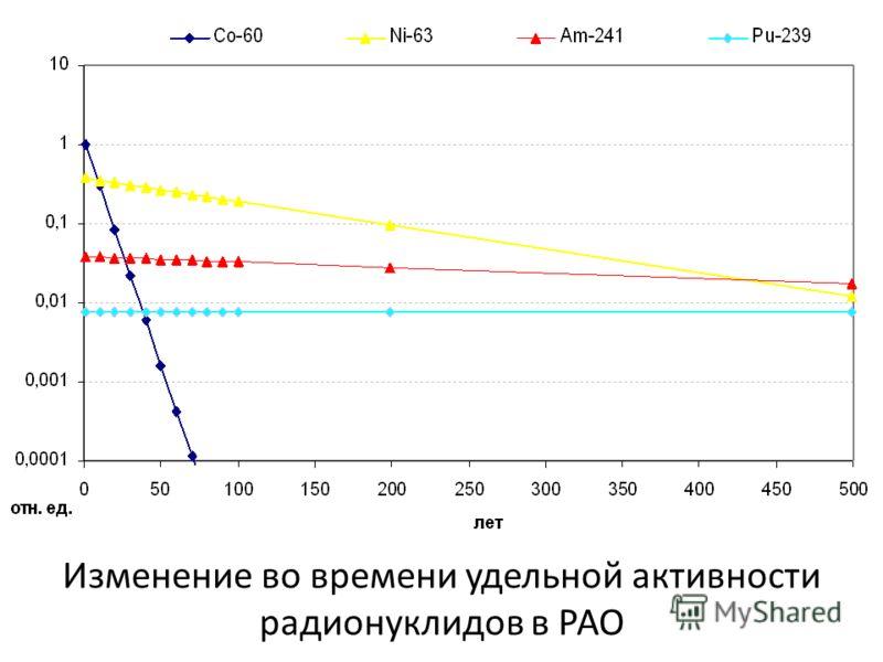 Изменение во времени удельной активности радионуклидов в РАО