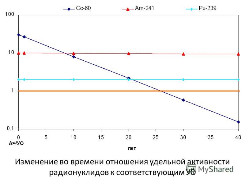 Изменение во времени отношения удельной активности радионуклидов к соответствующим УО