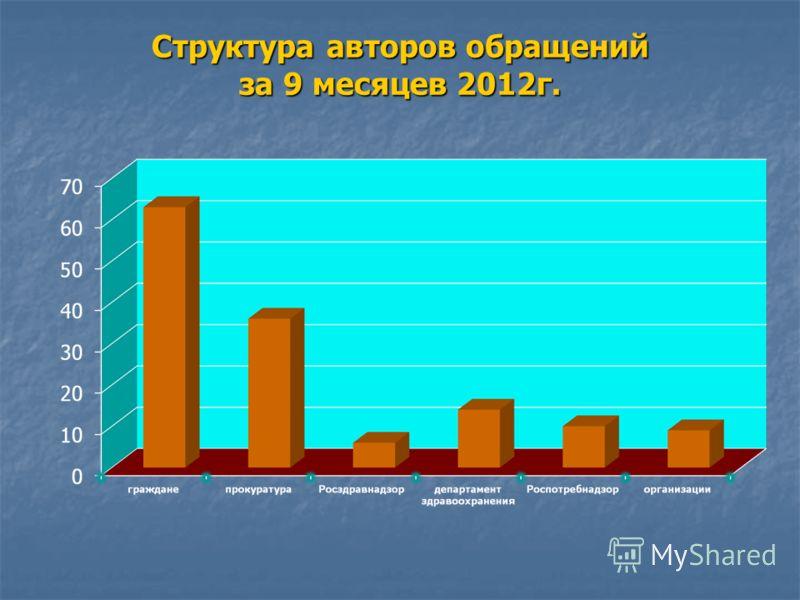 Структура авторов обращений за 9 месяцев 2012г.