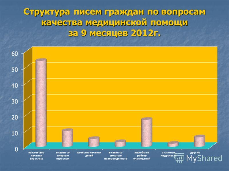 Структура писем граждан по вопросам качества медицинской помощи за 9 месяцев 2012г.