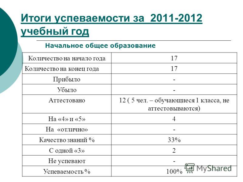 Итоги успеваемости за 2011-2012 учебный год Начальное общее образование Количество на начало года17 Количество на конец года17 Прибыло- Убыло- Аттестовано12 ( 5 чел. – обучающиеся 1 класса, не аттестовываются) На «4» и «5»4 На «отлично»- Качество зна