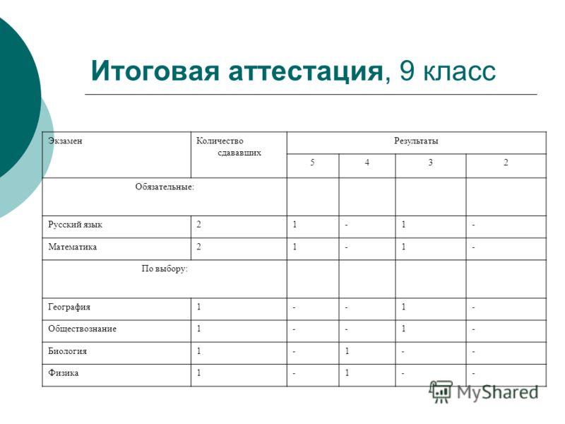 Итоговая аттестация, 9 класс ЭкзаменКоличество сдававших Результаты 5432 Обязательные: Русский язык21-1- Математика21-1- По выбору: География1--1- Обществознание1--1- Биология1-1-- Физика1-1--