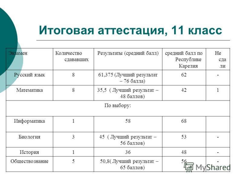 Итоговая аттестация, 11 класс ЭкзаменКоличество сдававших Результаты (средний балл)средний балл по Республике Карелия Не сда ли Русский язык861,375 (Лучший результат – 76 балла) 62- Математика835,5 ( Лучший результат – 48 баллов) 42421 По выбору: Инф