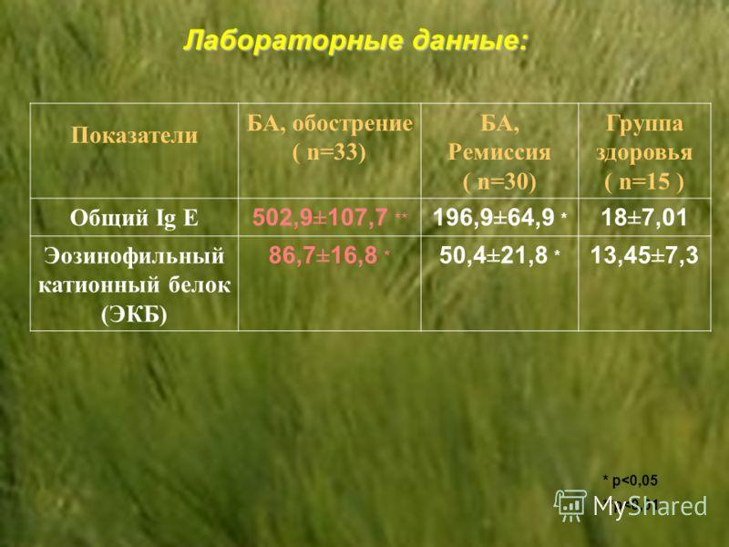 Лабораторные данные: Показатели БА, обострение ( n=33) БА, Ремиссия ( n=30) Группа здоровья ( n=15 ) Общий Ig E 502,9 ± 107,7 ** 196,9 ± 64,9 * 18 ± 7,01 Эозинофильный катионный белок (ЭКБ) 86,7 ± 16,8 * 50,4 ± 21,8 * 13,45 ± 7,3 * p