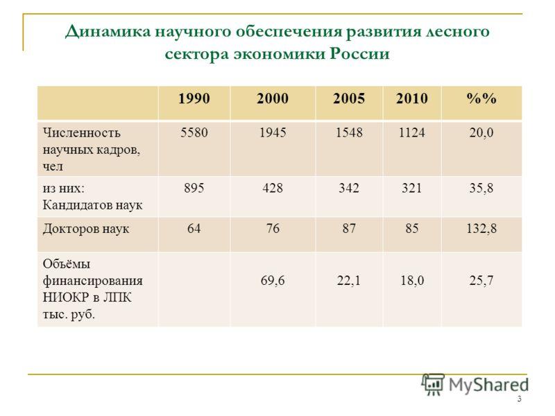 Динамика научного обеспечения развития лесного сектора экономики России 3 1990200020052010% Численность научных кадров, чел 558019451548112420,0 из них: Кандидатов наук 89542834232135,8 Докторов наук64768785132,8 Объёмы финансирования НИОКР в ЛПК тыс