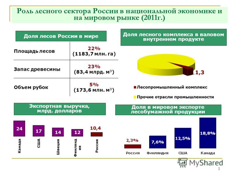 5 Роль лесного сектора России в национальной экономике и на мировом рынке (2011г.) Доля лесов России в мире Площадь лесов 22% (1183,7 млн. га) Запас древесины 23% (83,4 млрд. м 3 ) Объем рубок 5% (173,6 млн. м 3 ) Доля лесного комплекса в валовом вну