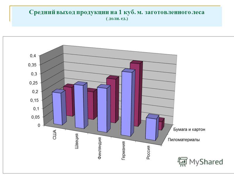6 Средний выход продукции на 1 куб. м. заготовленного леса ( доли. ед.)