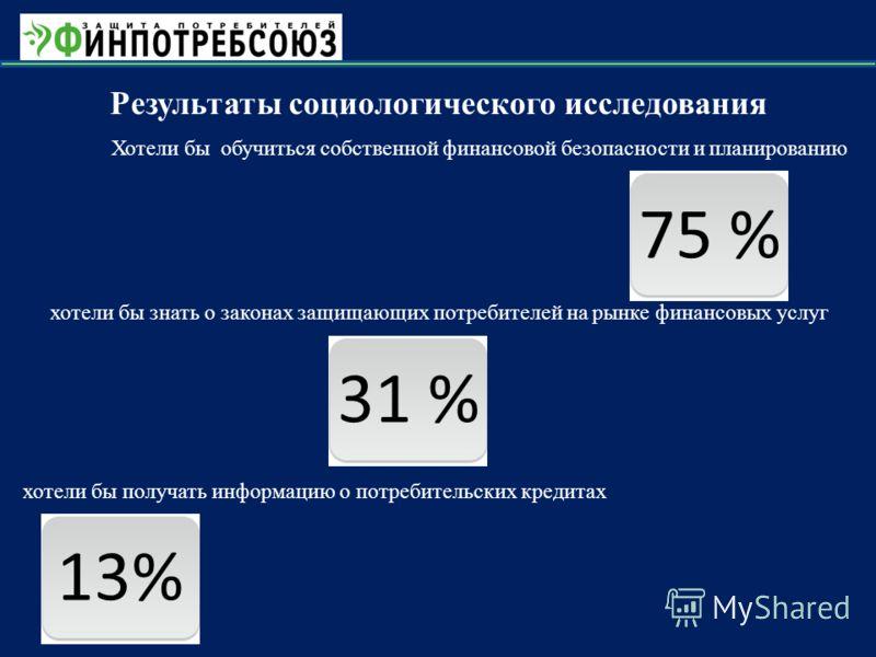 Результаты социологического исследования 75 % Хотели бы обучиться собственной финансовой безопасности и планированию 31 % хотели бы знать о законах защищающих потребителей на рынке финансовых услуг 13% хотели бы получать информацию о потребительских
