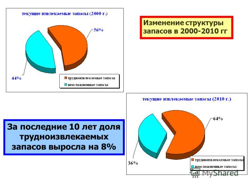 Изменение структуры запасов в 2000-2010 гг За последние 10 лет доля трудноизвлекаемых запасов выросла на 8%