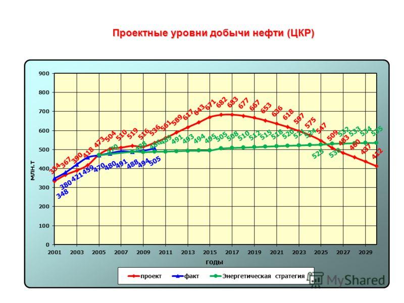 Проектные уровни добычи нефти (ЦКР)