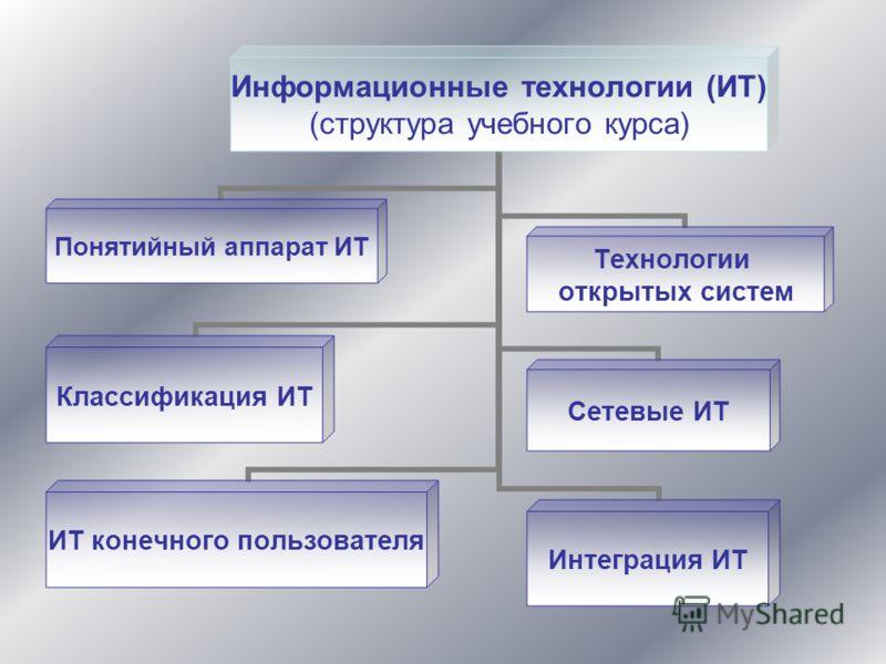 Информационные технологии (ИТ) (структура учебного курса) Понятийный аппарат ИТ Классификация ИТ ИТ конечного пользователя Технологии открытых систем Сетевые ИТИнтеграция ИТ