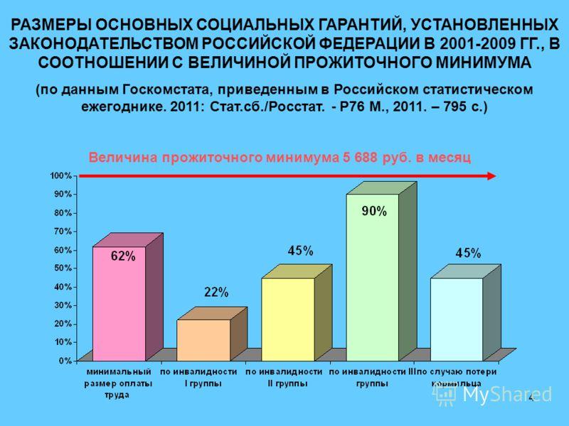 4 РАЗМЕРЫ ОСНОВНЫХ СОЦИАЛЬНЫХ ГАРАНТИЙ, УСТАНОВЛЕННЫХ ЗАКОНОДАТЕЛЬСТВОМ РОССИЙСКОЙ ФЕДЕРАЦИИ В 2001-2009 ГГ., В СООТНОШЕНИИ С ВЕЛИЧИНОЙ ПРОЖИТОЧНОГО МИНИМУМА (по данным Госкомстата, приведенным в Российском статистическом ежегоднике. 2011: Стат.сб./Р