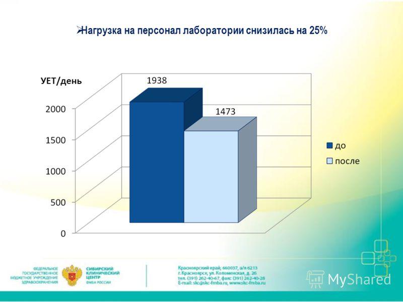 УЕТ/день Нагрузка на персонал лаборатории снизилась на 25%