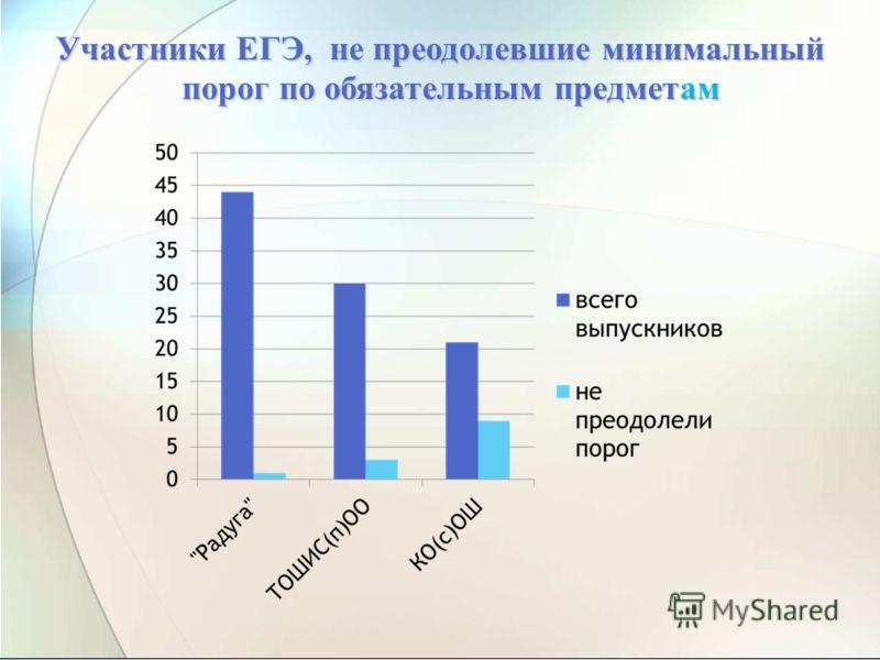 Участники ЕГЭ, не преодолевшие минимальный порог по обязательным предметам