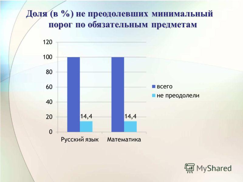 Доля (в %) не преодолевших минимальный порог по обязательным предметам