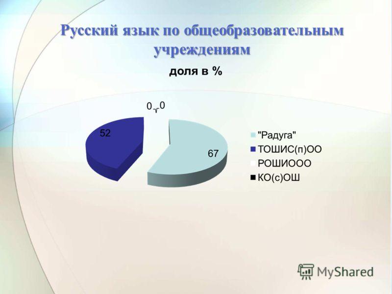 Русский язык по общеобразовательным учреждениям