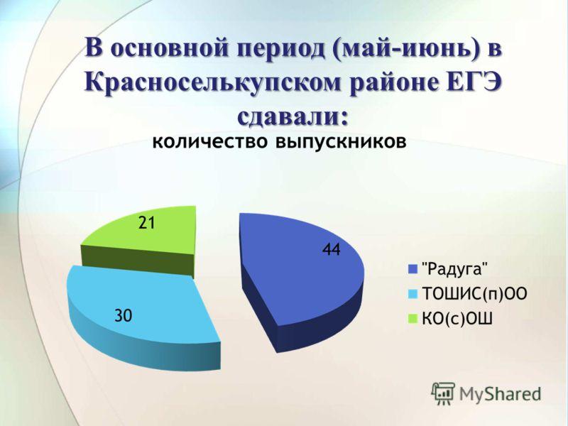 В основной период (май-июнь) в Красноселькупском районе ЕГЭ сдавали:
