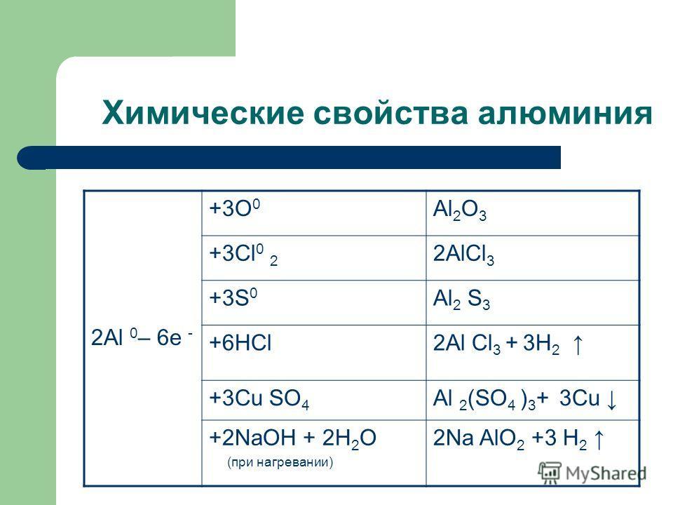 Химические свойства алюминия 2Аl 0 – 6е - +3О 0 Al 2 O 3 +3Сl 0 2 2AlСl 3 +3S 0 Al 2 S 3 +6НСl2Al Сl 3 + 3H 2 +3Сu SO 4 Al 2 (SO 4 ) 3 + 3Сu +2NaOH + 2H 2 O (при нагревании) 2Na AlО 2 +3 H 2