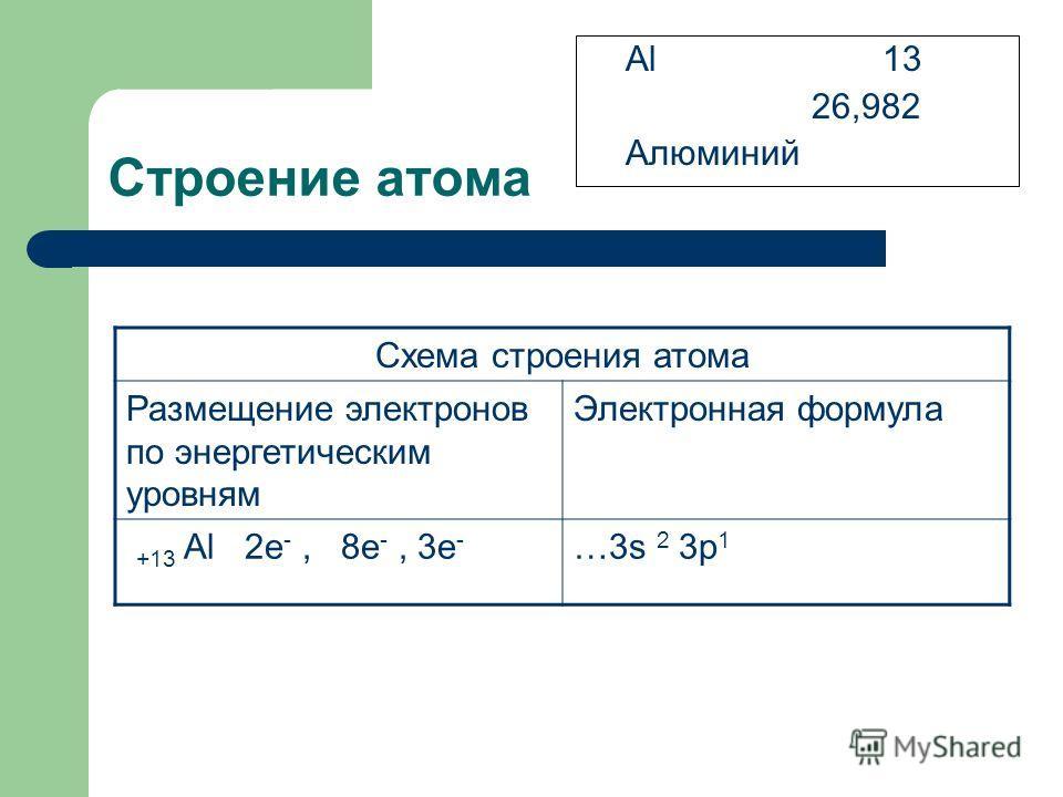 Строение атома Al 13 26,982 Алюминий Схема строения атома Размещение электронов по энергетическим уровням Электронная формула +13 Al 2e -, 8e -, 3e - …3s 2 3p 1