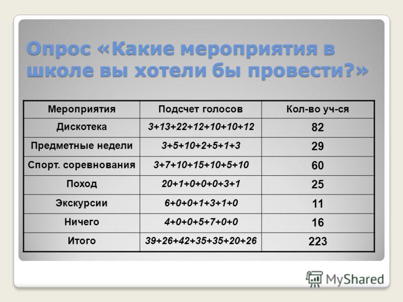 Опрос «Какие мероприятия в школе вы хотели бы провести?» МероприятияПодсчет голосовКол-во уч-ся Дискотека3+13+22+12+10+10+12 82 Предметные недели3+5+10+2+5+1+3 29 Спорт. соревнования3+7+10+15+10+5+10 60 Поход20+1+0+0+0+3+1 25 Экскурсии6+0+0+1+3+1+0 1