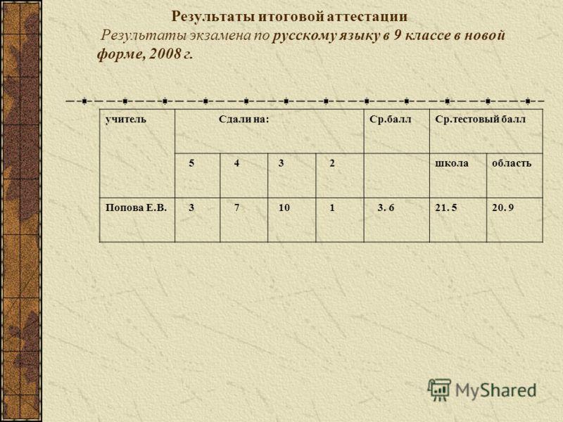 Результаты итоговой аттестации Результаты экзамена по русскому языку в 9 классе в новой форме, 2008 г. учитель Сдали на:Ср.баллСр.тестовый балл 5 4 3 2школаобласть Попова Е.В. 3 7 10 1 3. 621. 520. 9