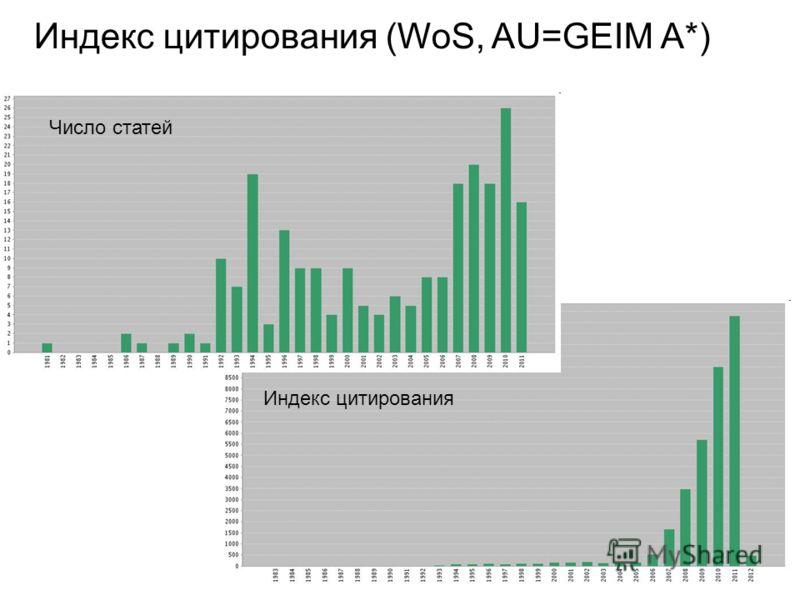 Индекс цитирования (WoS, AU=GEIM A*) Число статей Индекс цитирования