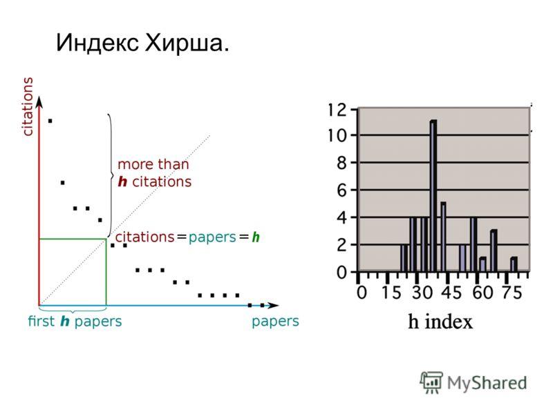 Индекс Хирша.