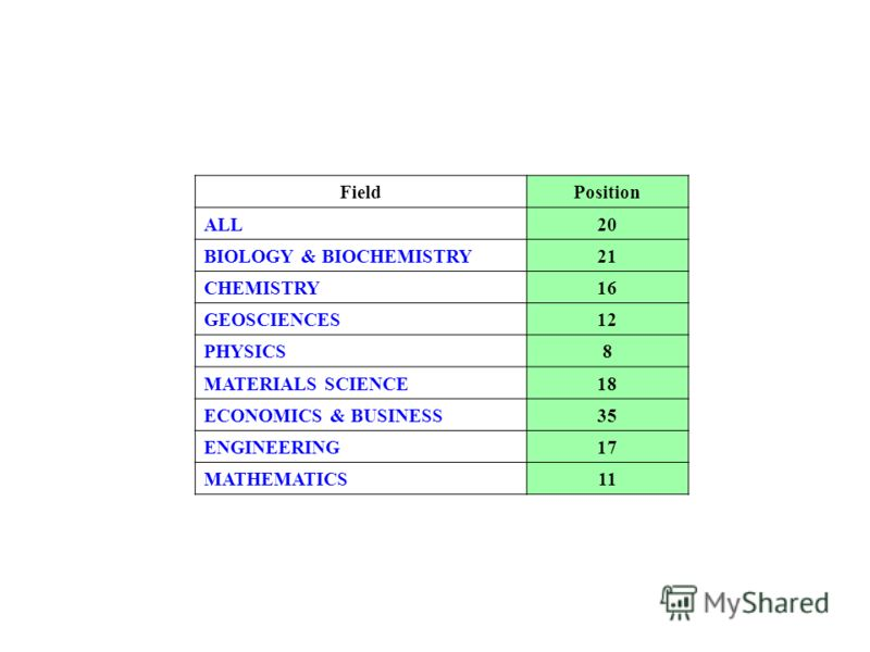 FieldPosition ALL20 BIOLOGY & BIOCHEMISTRY21 CHEMISTRY16 GEOSCIENCES12 PHYSICS8 MATERIALS SCIENCE18 ECONOMICS & BUSINESS35 ENGINEERING17 MATHEMATICS11