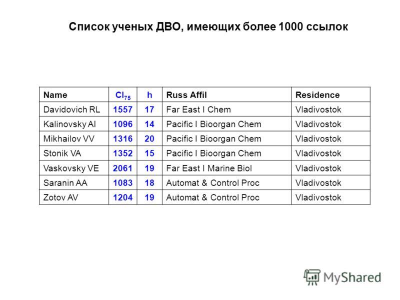 Список ученых ДВО, имеющих более 1000 ссылок NameCI 75 hRuss AffilResidence Davidovich RL155717Far East I ChemVladivostok Kalinovsky AI109614Pacific I Bioorgan ChemVladivostok Mikhailov VV131620Pacific I Bioorgan ChemVladivostok Stonik VA135215Pacifi