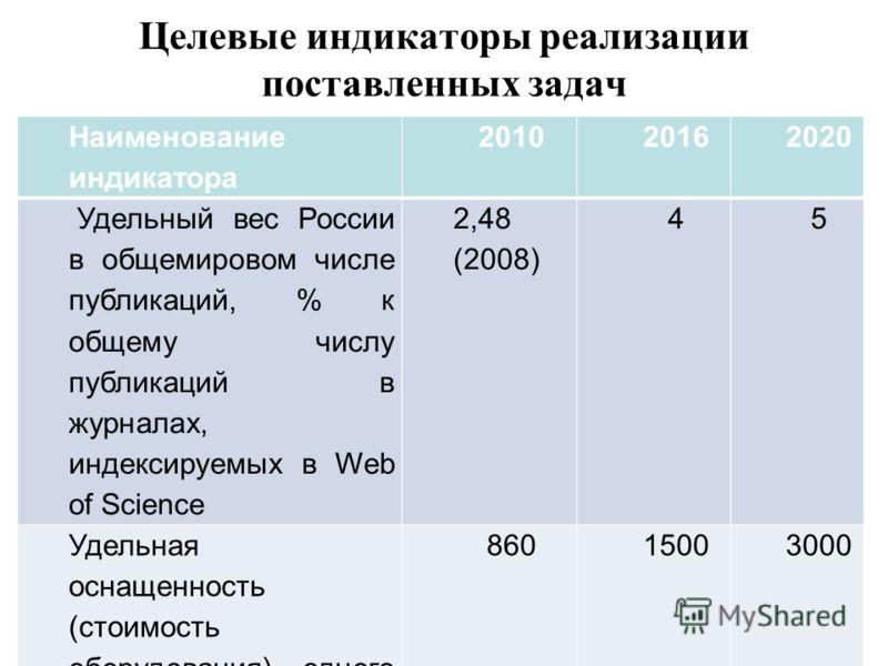 Целевые индикаторы реализации поставленных задач Наименование индикатора 201020162020 Удельный вес России в общемировом числе публикаций, % к общему числу публикаций в журналах, индексируемых в Web of Science 2,48 (2008) 45 Удельная оснащенность (сто