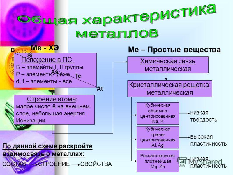 Ме - ХЭ Положение в ПС. S – элементы I, II группы P – элементы- реже d, f – элементы - все B Si As Te At Строение атома : малое число ē на внешнем слое, небольшая энергия Ионизации. Ме – Простые вещества Химическая связь металлическая Кристаллическая