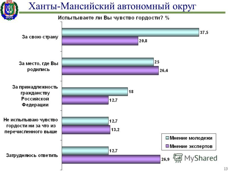 Ханты-Мансийский автономный округ 13