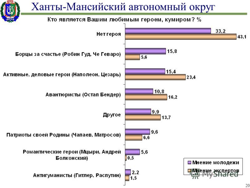 Ханты-Мансийский автономный округ 20