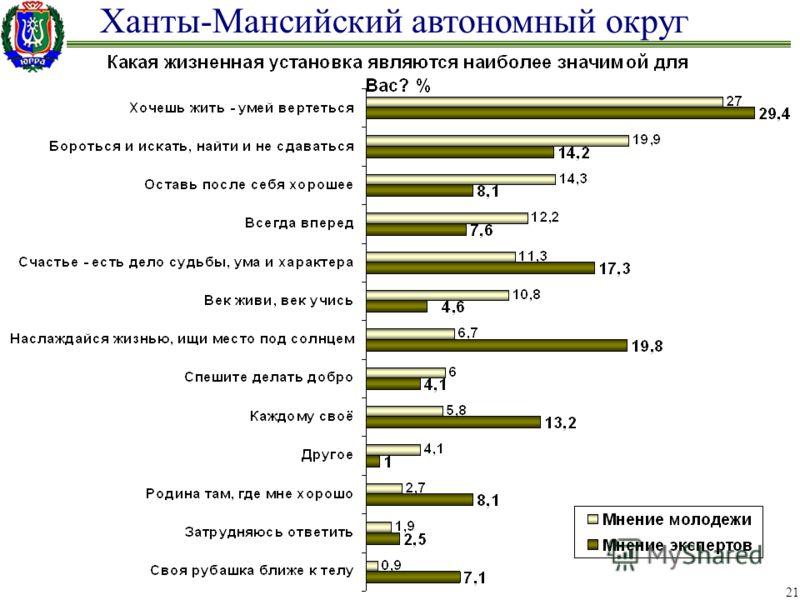 Ханты-Мансийский автономный округ 21