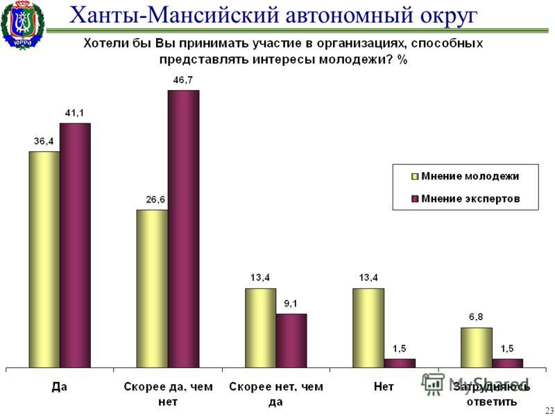 Ханты-Мансийский автономный округ 23