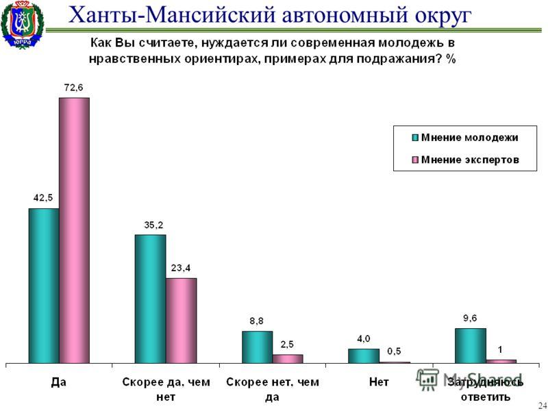 Ханты-Мансийский автономный округ 24
