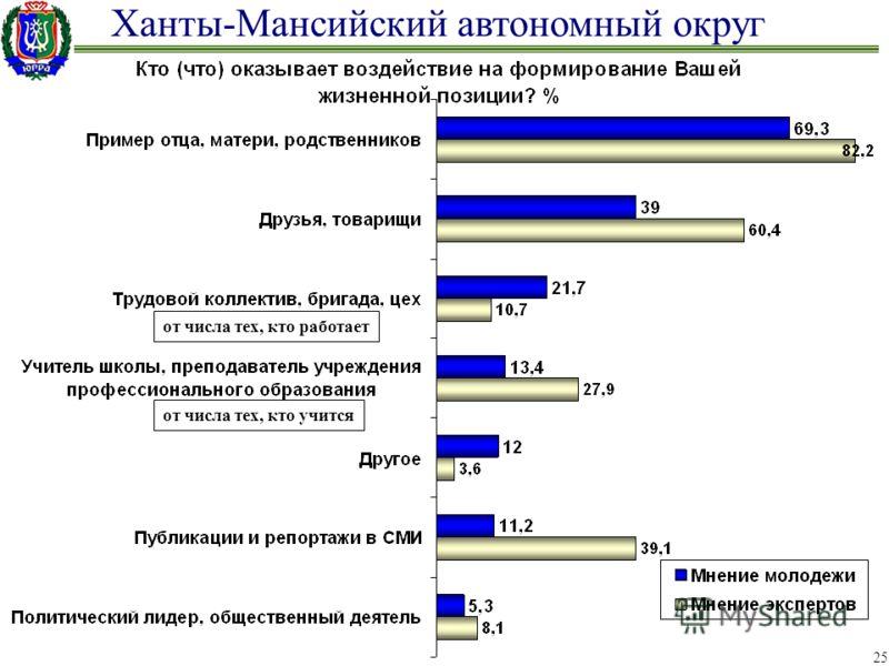 Ханты-Мансийский автономный округ 25 от числа тех, кто работает от числа тех, кто учится