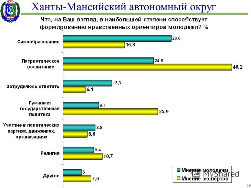 Ханты-Мансийский автономный округ 29