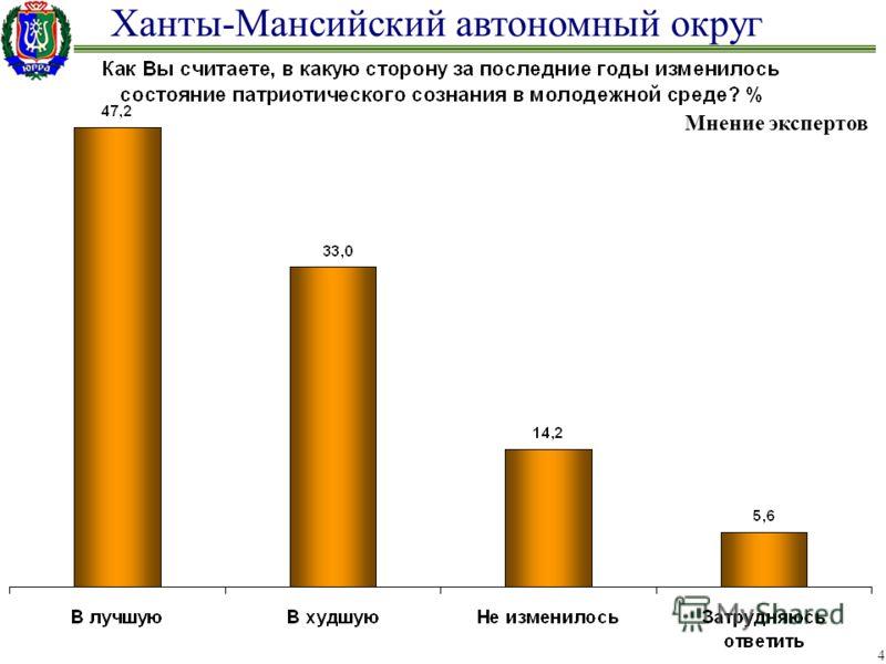 Ханты-Мансийский автономный округ 4 Мнение экспертов