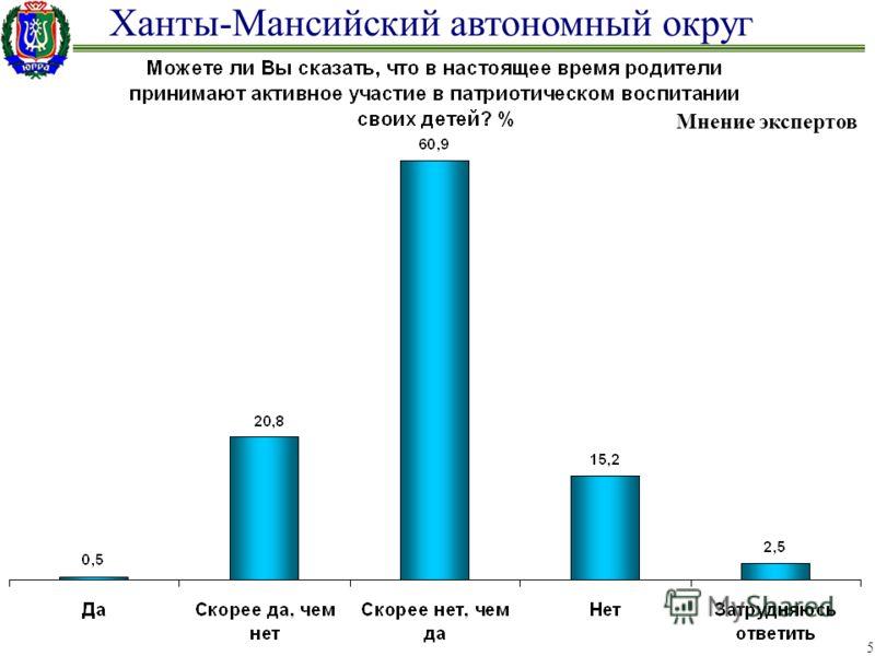 Ханты-Мансийский автономный округ 5 Мнение экспертов