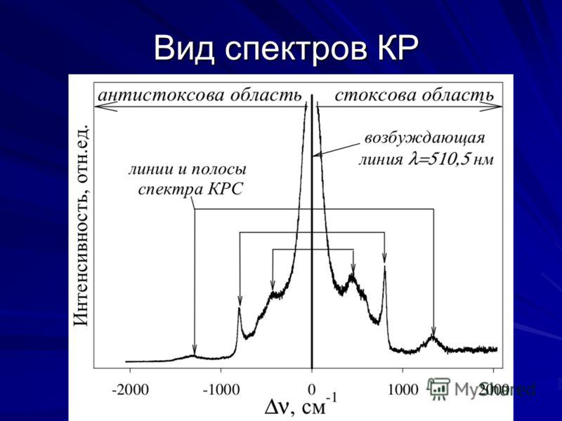Вид спектров КР
