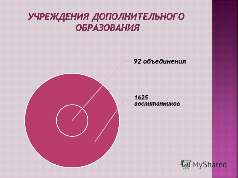 92 объединения 1625 воспитанников
